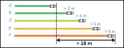 NETTO Reifen Discount Bremsweg_Grafik